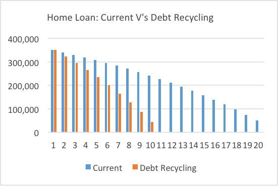 Debt Recycling 1